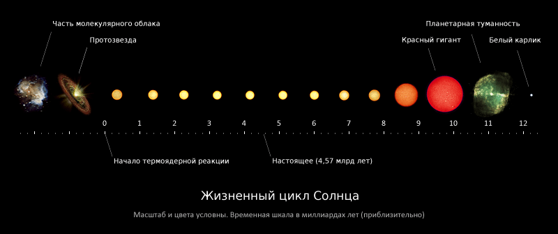 Солнце и Земля. Жизненный цикл Солнца. Автор: Derivative works of this file: Solar evolution ru.png