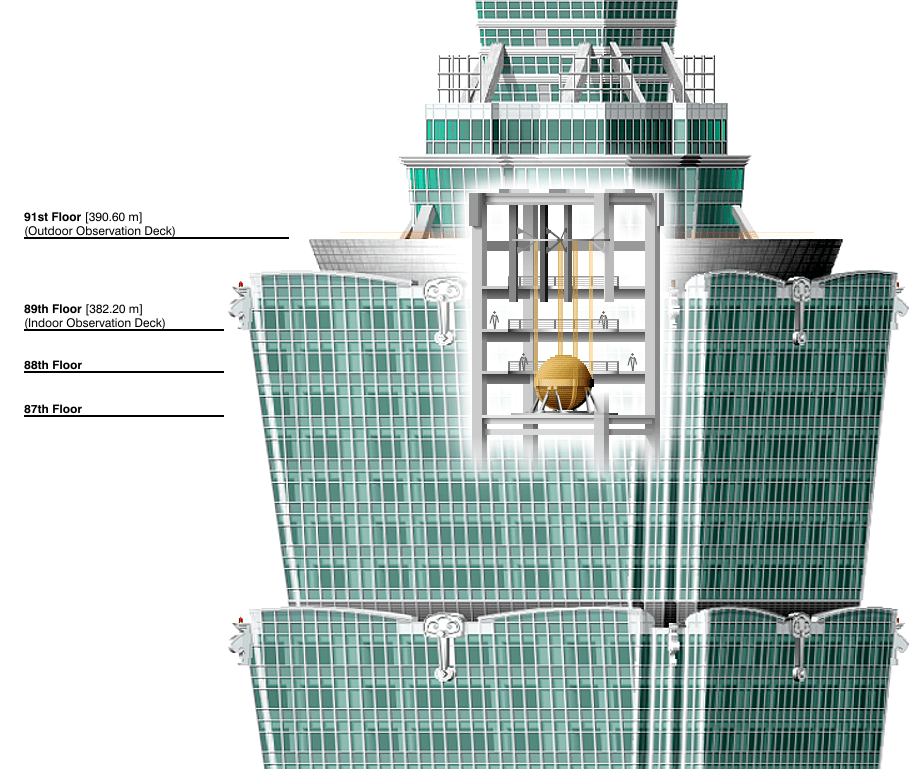 Инерционный демпфер на высотном здании Тайбэй 101 Автор: Someformofhuman [CC BY-SA 4.0 (https://creativecommons.org/licenses/by-sa/4.0)]