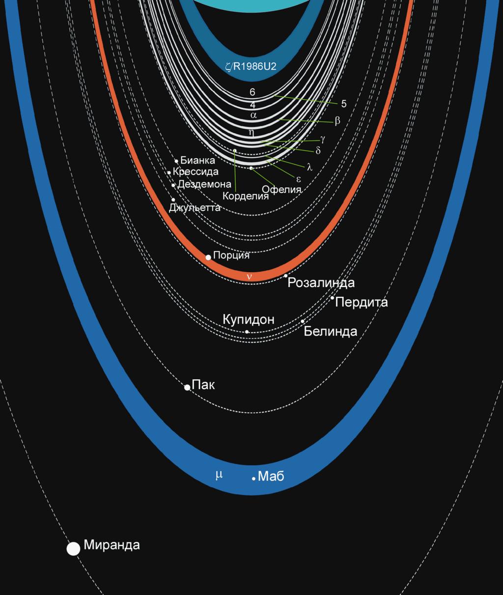 Схема колец и орбит спутников Урана