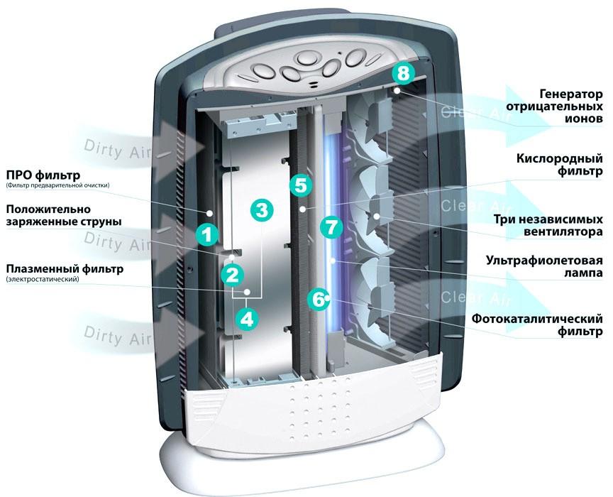 Ионизатор воздуха с фильтром из плазмы