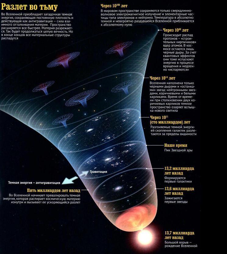 Инфографика Большого взрыва