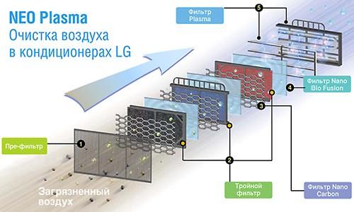 Пример применения очистки воздуха плазменным фильтром в быту.