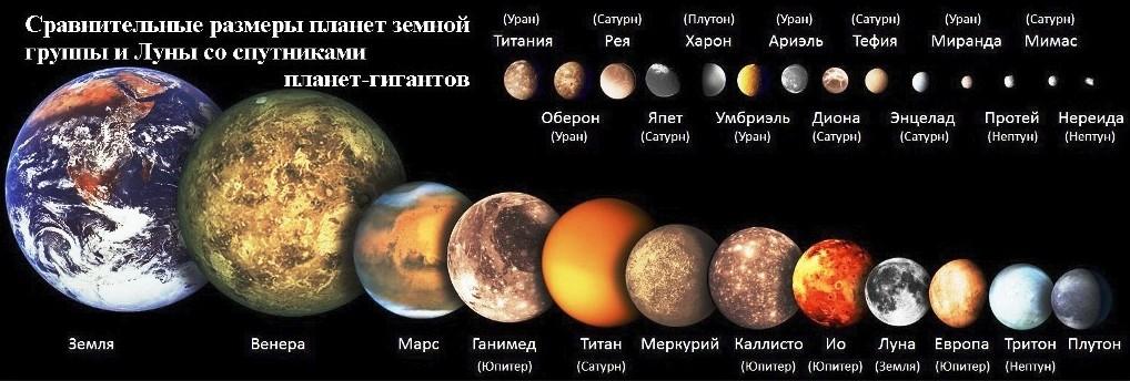 Размеры планет солнечной системы - Источник: Планеты солнечной системы — расположение орбит и краткая характеристика