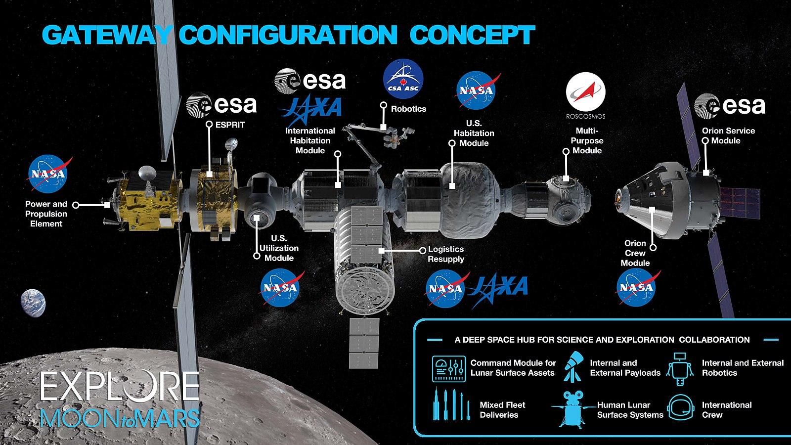 LOP-G, Лунная орбитальная платформа-шлюз