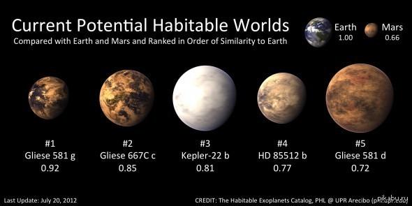 Потенциально обитаемых планет пока меньше, чем бакинских комиссаров. (Изображение Planetary Habitability Laboratory @ UPR Arecibo.)