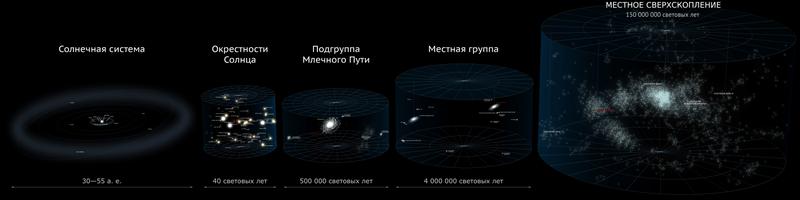Космос - иерархия масштабов во Вселенной