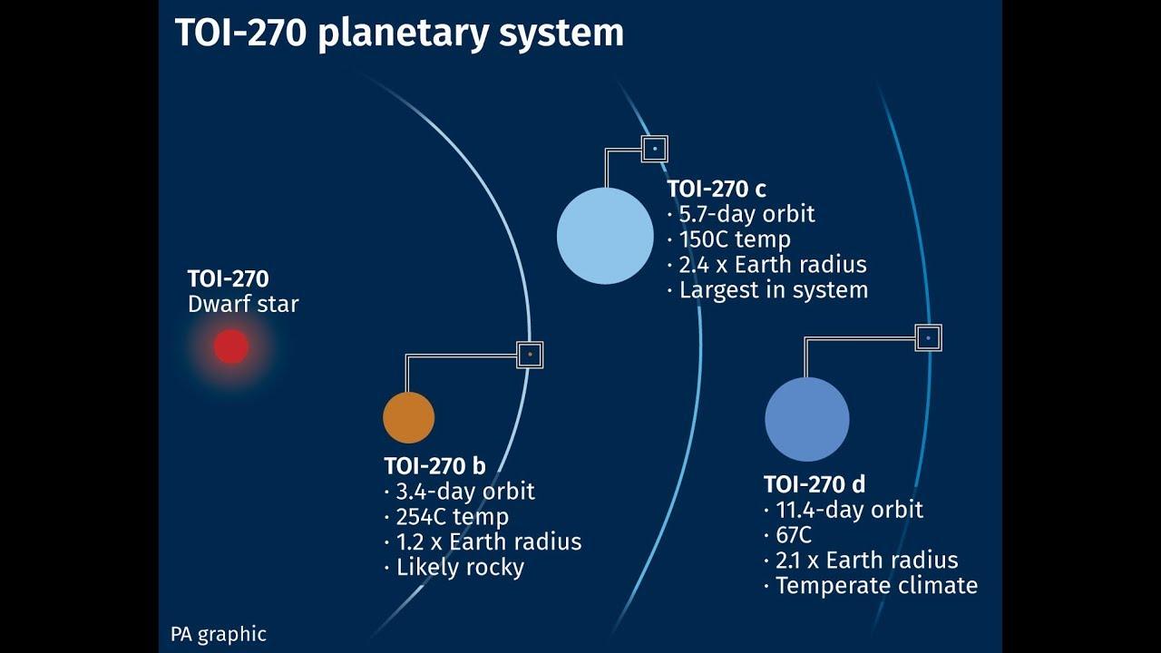 Планетарная система TOI-270