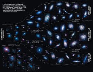Виды галактик
