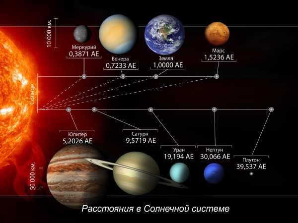 Расстояния планет от солнца. Где искать жизнь? в солнечной системе