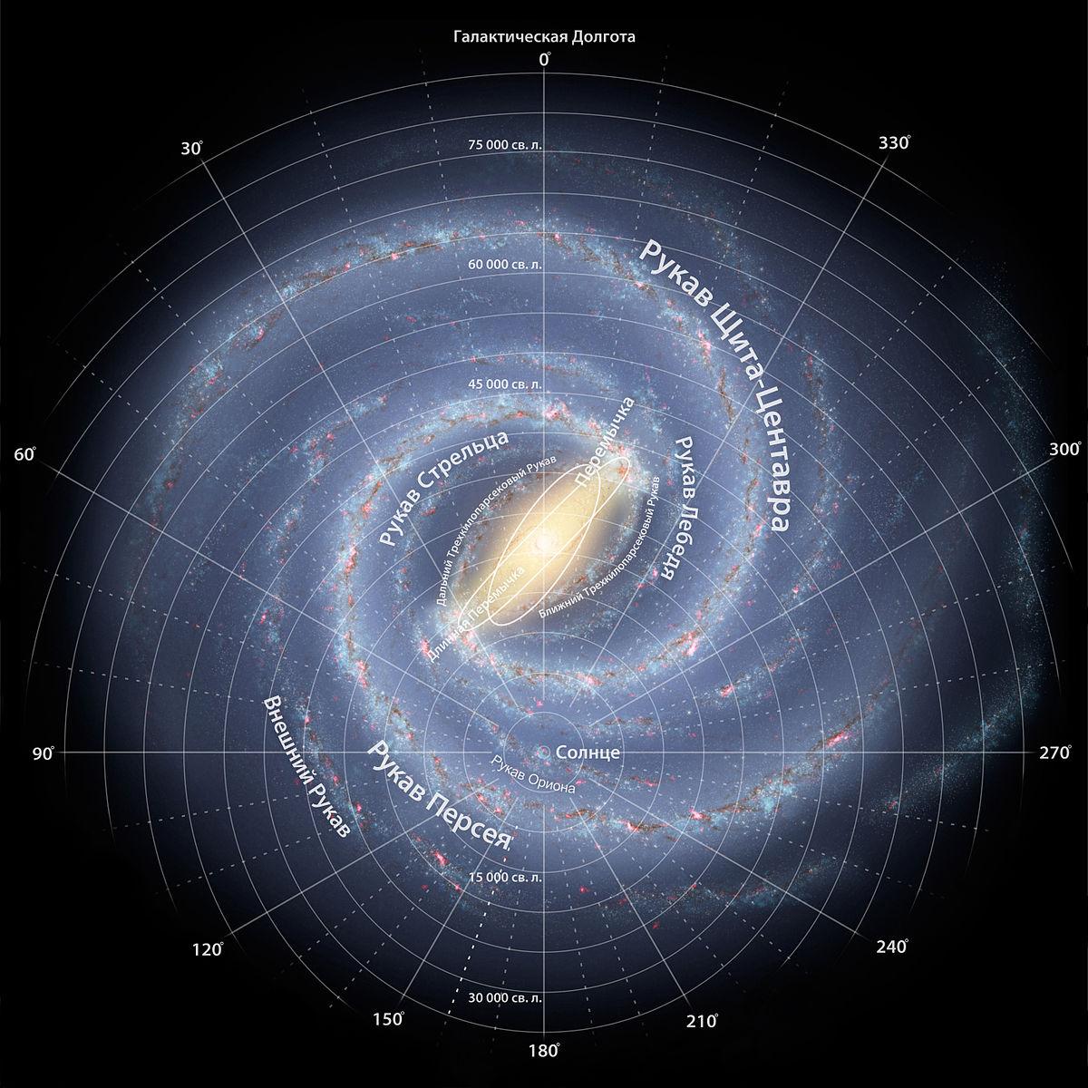 Млечный путь (компьютерная модель). Спиральная галактика с перемычкой. В центре предположительно находится сверхмассивная чёрная дыра — Стрелец А*. Доминируют два из четырёх рукавов.