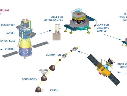 Схема полета Чанъэ-5 и искусственный интеллект.