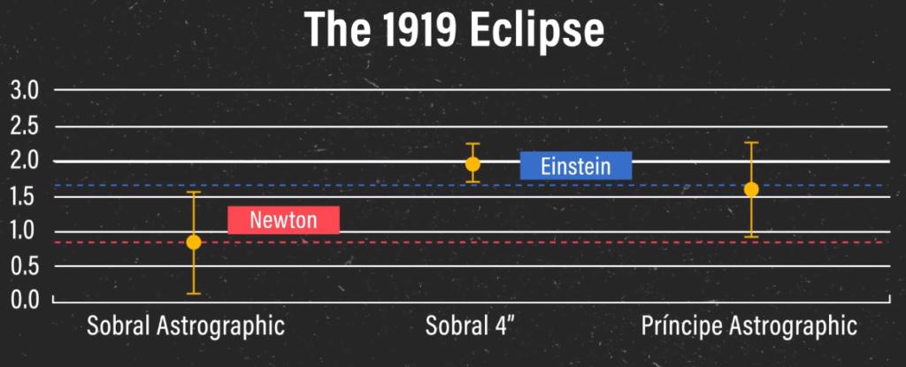 Затмение Эйнштейна, навсегда изменившее физику