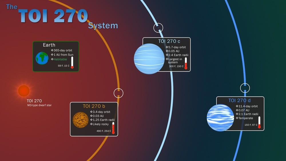 Орбиты планет системы TOI-270 NASA's Goddard Space Flight Center/Scott Wiessinger