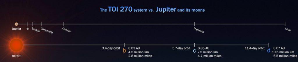 Сравнение системы TOI-270 с системой спутников Юпитера. NASA's Goddard Space Flight Center/Scott Wiessinger