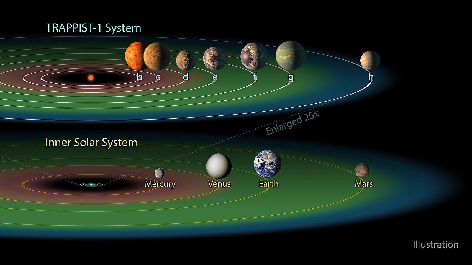 Обитаемая зона системы TRAPPIST-1 (выделена зелёным), в сравнении с аналогичной температурной зоной солнечной системы. Гипотетически инопланетной жизни