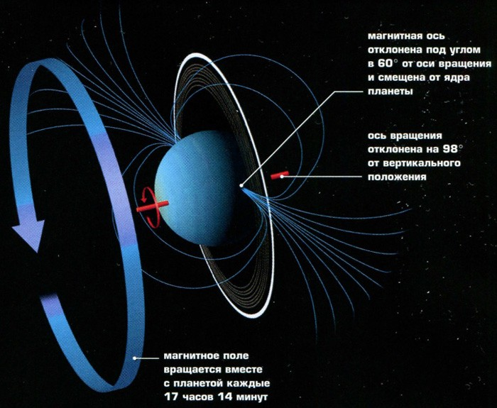 Магнитосфера планеты Уран