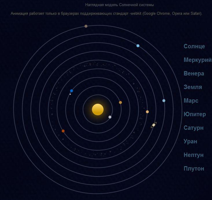 Макет Солнечной системы, планет и спутников на HTML5